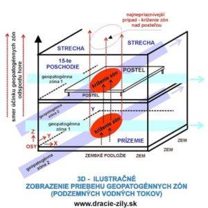 geopatogénne zóny - priebeh vo vertikálnej rovine